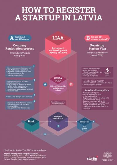 infographic-register-startup